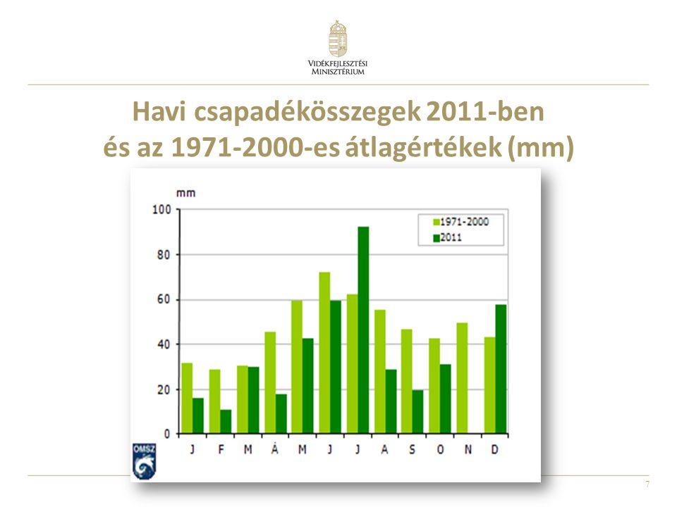 7 Havi csapadékösszegek 2011-ben és az 1971-2000-es átlagértékek (mm)