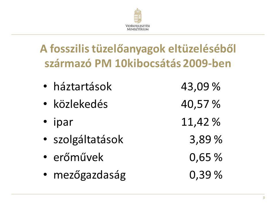 9 A fosszilis tüzelőanyagok eltüzeléséből származó PM 10kibocsátás 2009-ben háztartások43,09 % közlekedés40,57 % ipar11,42 % szolgáltatások 3,89 % erőművek 0,65 % mezőgazdaság 0,39 %