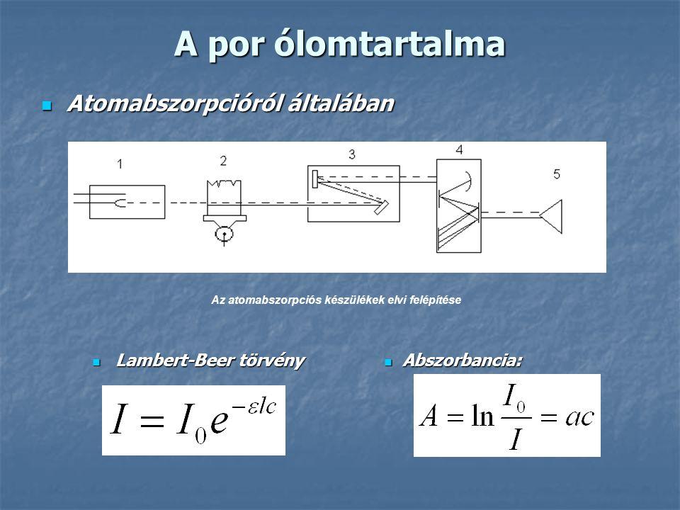 A por ólomtartalma Atomabszorpcióról általában Atomabszorpcióról általában Az atomabszorpciós készülékek elvi felépítése Lambert-Beer törvény Lambert-Beer törvény Abszorbancia: Abszorbancia: