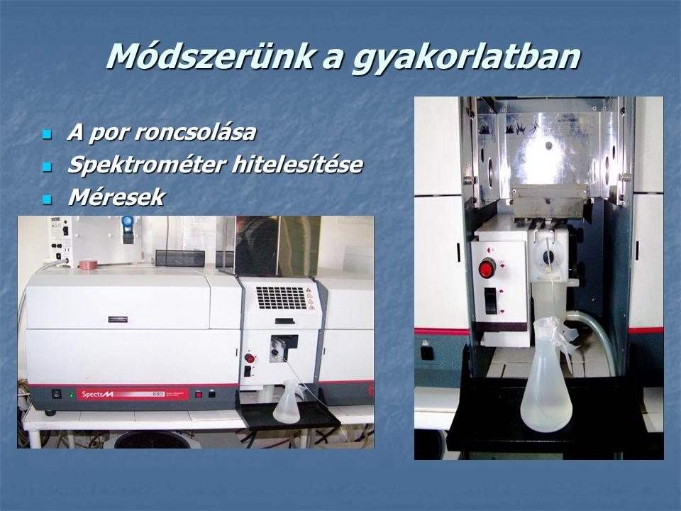 Módszerünk a gyakorlatban A por roncsolása A por roncsolása Spektrométer hitelesítése Spektrométer hitelesítése Méresek Méresek