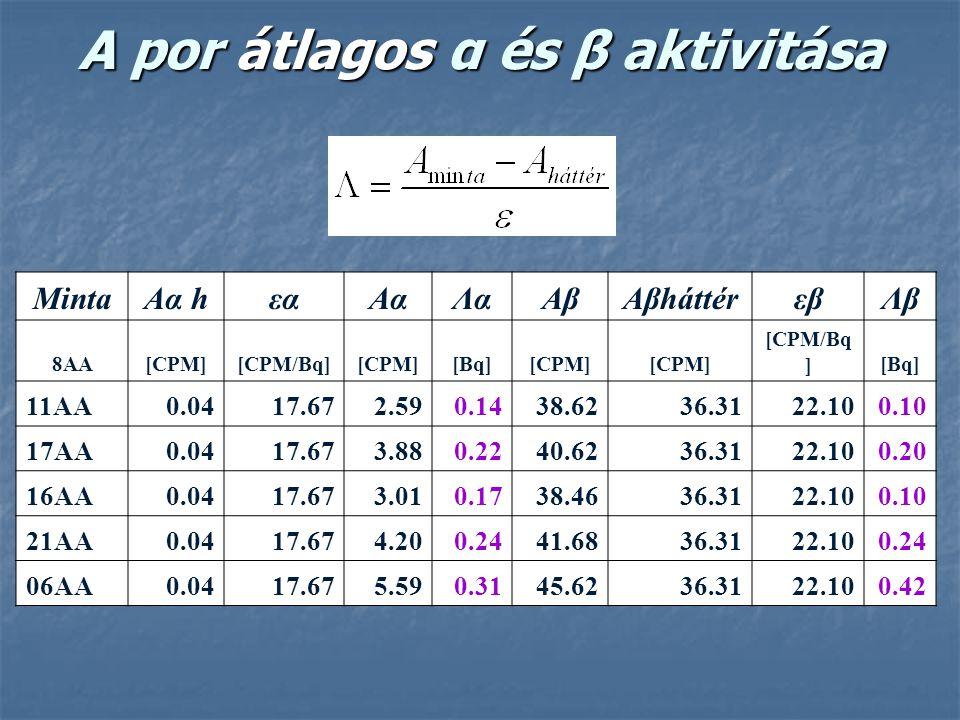 A por átlagos α és β aktivitása MintaAα hεαAαΛαAβAβháttérεβΛβ 8AA[CPM][CPM/Bq][CPM][Bq][CPM] [CPM/Bq ][Bq] 11AA0.0417.672.590.1438.6236.3122.100.10 17
