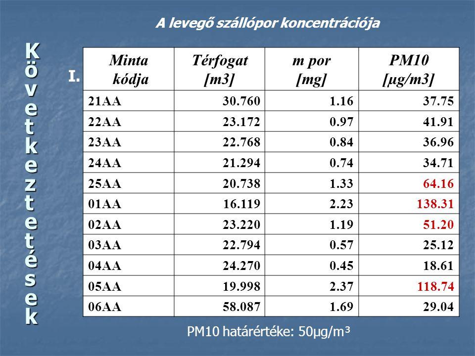 KövetkeztetésekKövetkeztetésekKövetkeztetésekKövetkeztetések Minta kódja Térfogat [m3] m por [mg] PM10 [µg/m3] 21AA30.7601.1637.75 22AA23.1720.9741.91