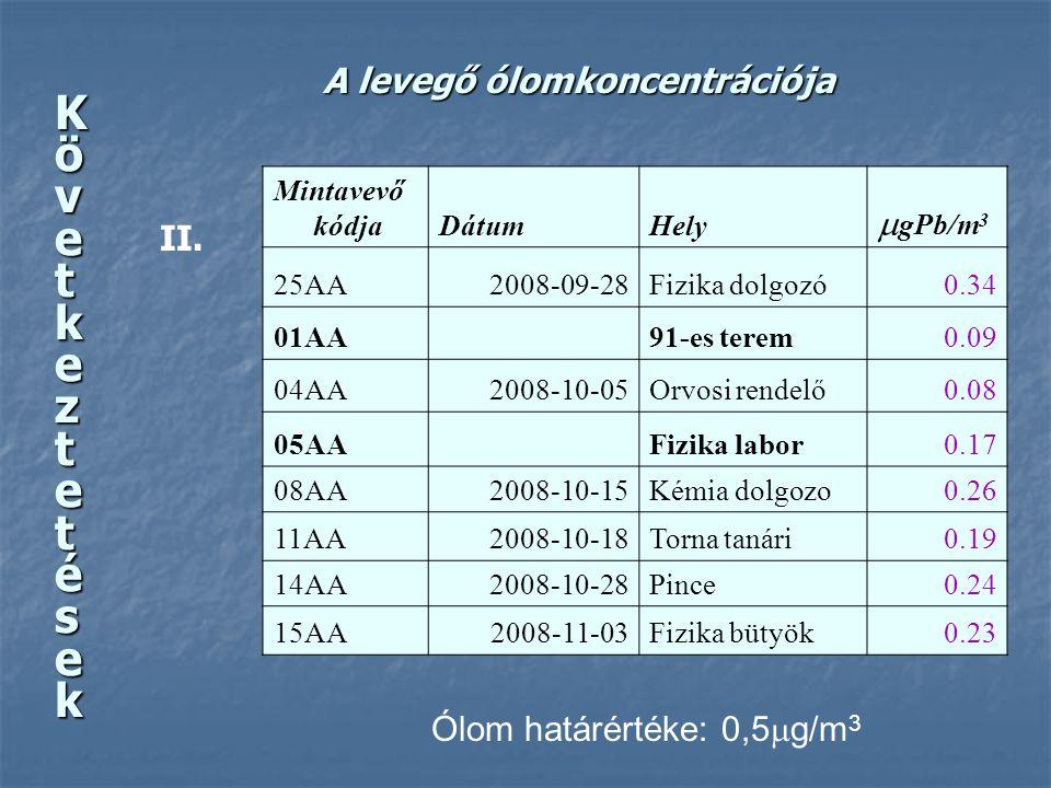 A levegő ólomkoncentrációja Mintavevő kódjaDátumHely  gPb/m 3 25AA2008-09-28Fizika dolgozó0.34 01AA91-es terem0.09 04AA2008-10-05Orvosi rendelő0.08 0