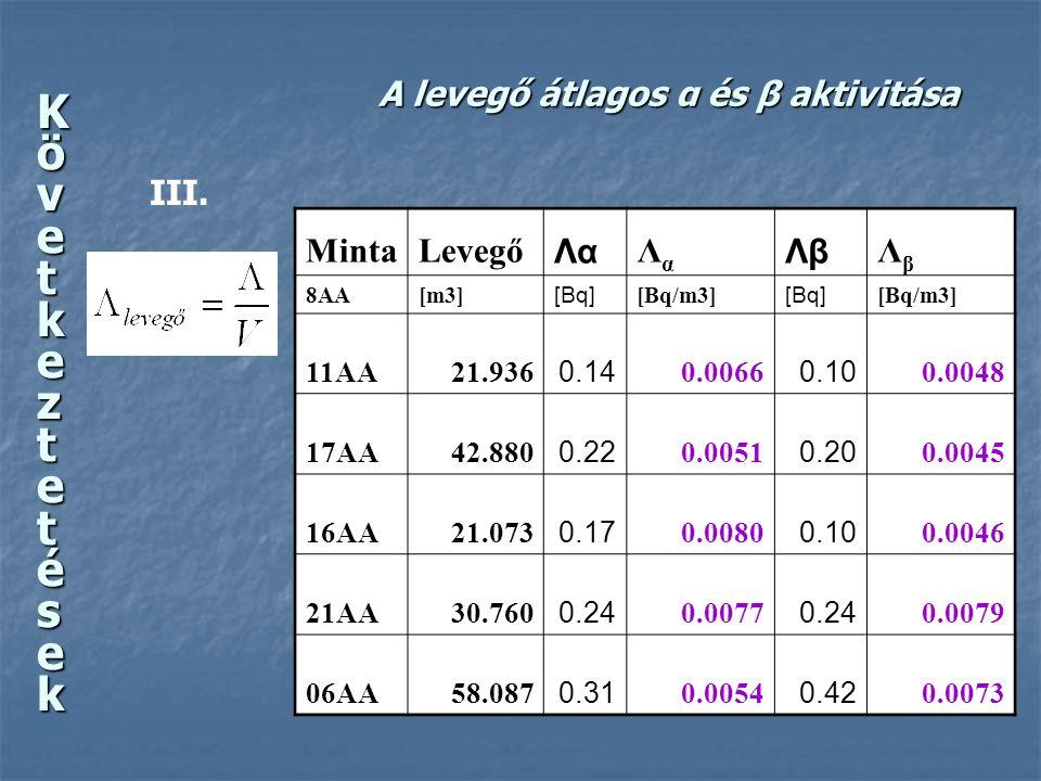 A levegő átlagos α és β aktivitása MintaLevegő Λα ΛαΛα Λβ ΛβΛβ 8AA[m3] [Bq] [Bq/m3] [Bq] [Bq/m3] 11AA21.936 0.14 0.0066 0.10 0.0048 17AA42.880 0.22 0.0051 0.20 0.0045 16AA21.073 0.17 0.0080 0.10 0.0046 21AA30.760 0.24 0.0077 0.24 0.0079 06AA58.087 0.31 0.0054 0.42 0.0073 III.