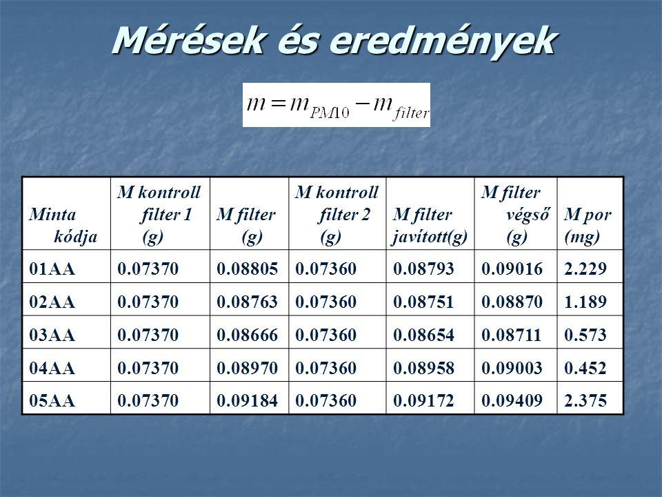 Mérések és eredmények Minta kódja M kontroll filter 1 (g) M filter (g) M kontroll filter 2 (g) M filter javított(g) M filter végső (g) M por (mg) 01AA