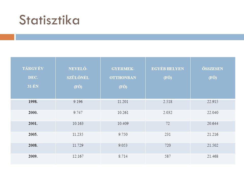 Statisztika TÁRGY ÉV DEC. 31-ÉN NEVELŐ- SZÜLŐNÉL (FŐ) GYERMEK- OTTHONBAN (FŐ) EGYÉB HELYEN (FŐ) ÖSSZESEN (FŐ) 1998.9.19611.2012.51822.915 2000.9.74710