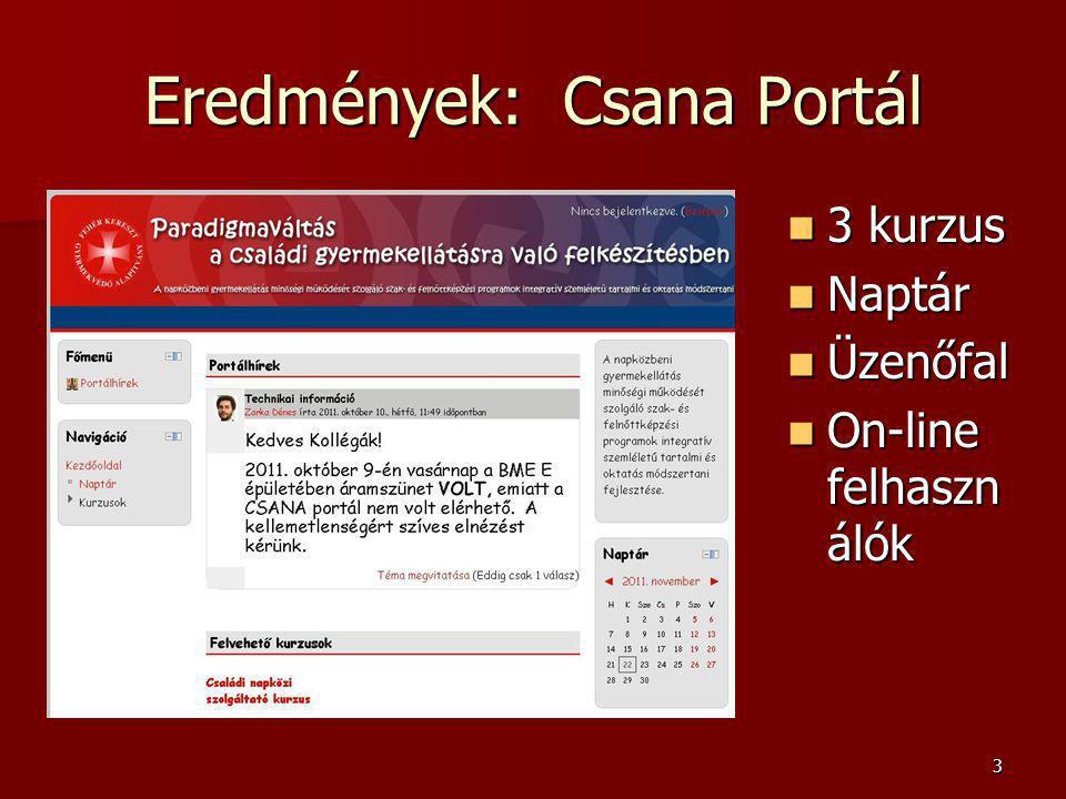 3 Eredmények: Csana Portál 3 kurzus 3 kurzus Naptár Naptár Üzenőfal Üzenőfal On-line felhaszn álók On-line felhaszn álók