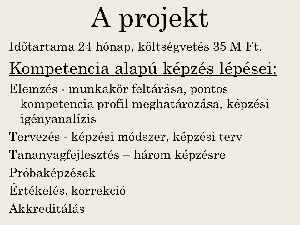 A projekt Időtartama 24 hónap, költségvetés 35 M Ft. Kompetencia alapú képzés lépései: Elemzés - munkakör feltárása, pontos kompetencia profil meghatá