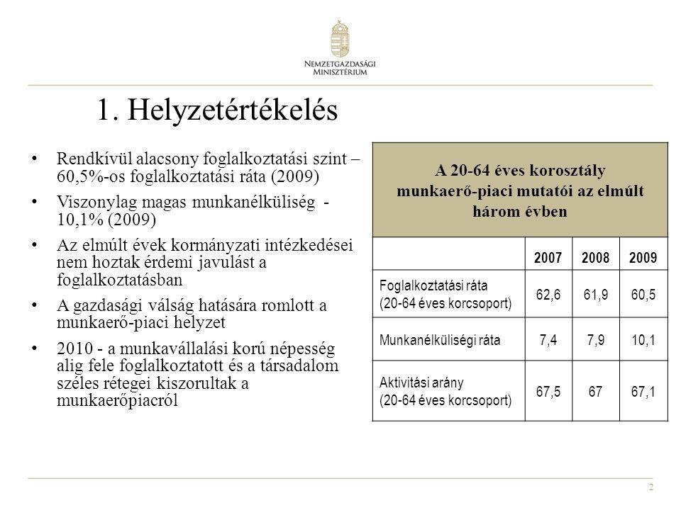 2 1. Helyzetértékelés Rendkívül alacsony foglalkoztatási szint – 60,5%-os foglalkoztatási ráta (2009) Viszonylag magas munkanélküliség - 10,1% (2009)