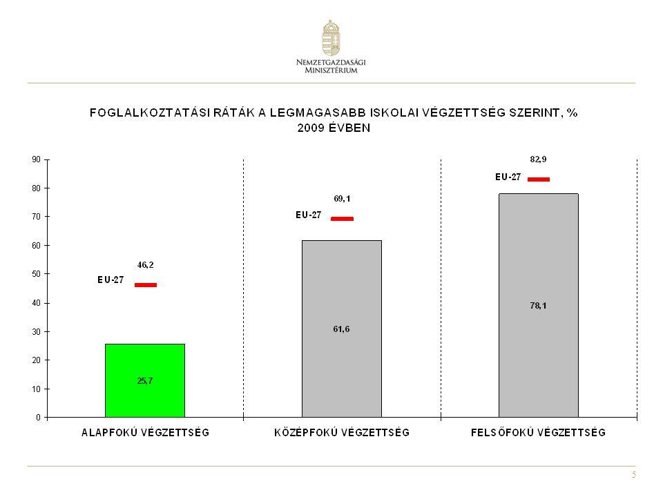 6 A nők munkaerőpiaci helyzete Magyarországon lényegesen kevesebb nő van jelen a munkaerőpiacon, mint az Unió többi országaiban, Hazánkban a munkavállalási korú nők inaktivitási aránya 44,7%, EU átlag: 35,7%, A 30-35 év közötti inaktívak több, mint 80%-a nő, A 40-49 év közötti nők aktivitási rátája magasabb az uniós átlagnál, míg a 15-24 éves korosztályé 20 százalékponttal elmarad az EU átlagtól, A nők foglalkoztatási rátája 2010-ben 50,6% volt, A fiatal nők alacsony munkaerőpiaci részvételének okai: – Alacsony az oktatás melletti munkavégzés aránya, – Családi kötöttségek - gyermekgondozás