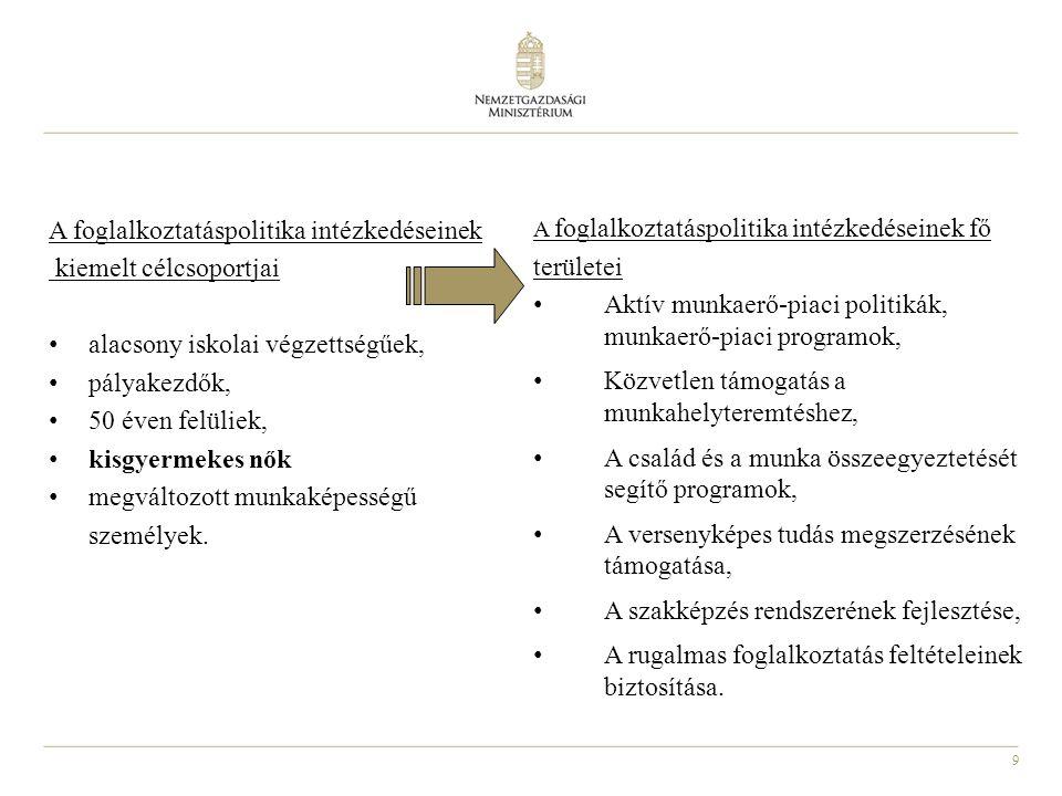 9 A foglalkoztatáspolitika intézkedéseinek kiemelt célcsoportjai alacsony iskolai végzettségűek, pályakezdők, 50 éven felüliek, kisgyermekes nők megvá