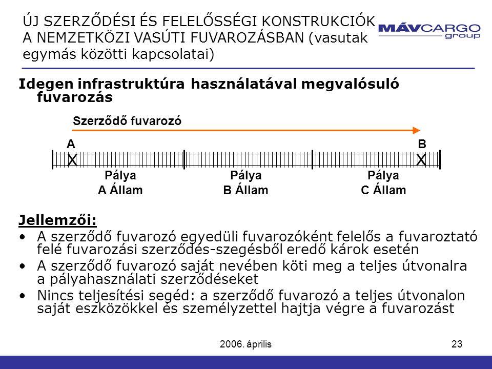 2006. április23 Idegen infrastruktúra használatával megvalósuló fuvarozás Jellemzői: A szerződő fuvarozó egyedüli fuvarozóként felelős a fuvaroztató f