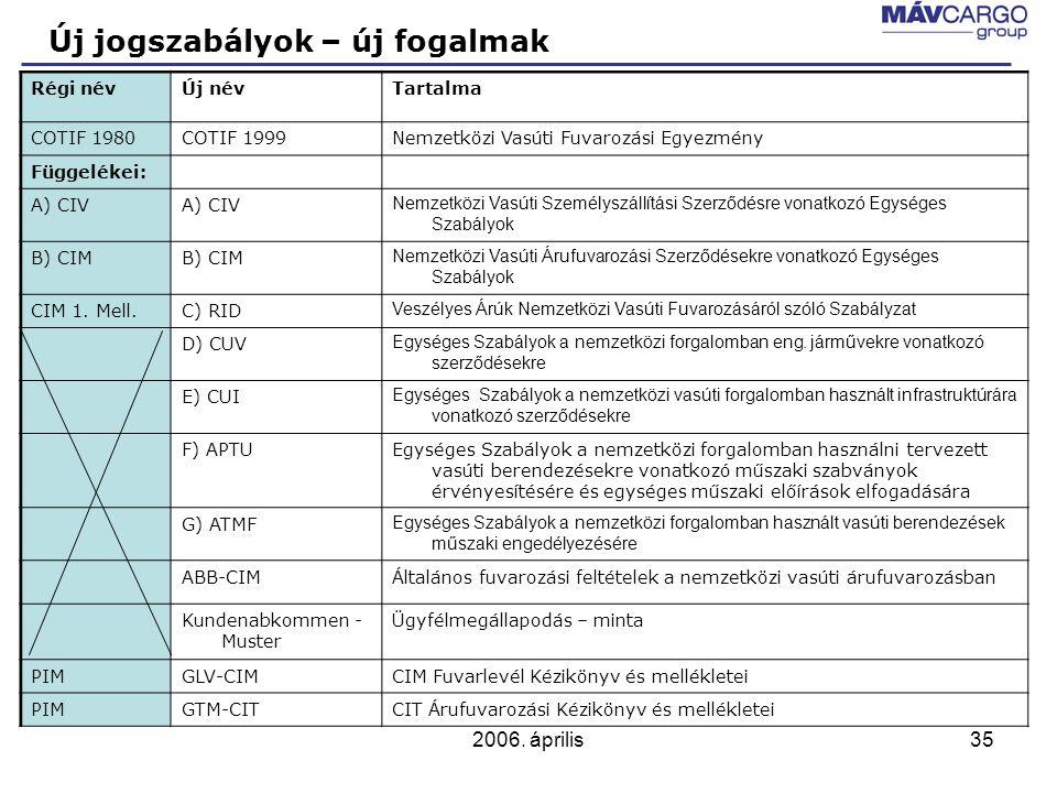 2006. április35 Új jogszabályok – új fogalmak Régi névÚj névTartalma COTIF 1980COTIF 1999Nemzetközi Vasúti Fuvarozási Egyezmény Függelékei: A) CIV Nem