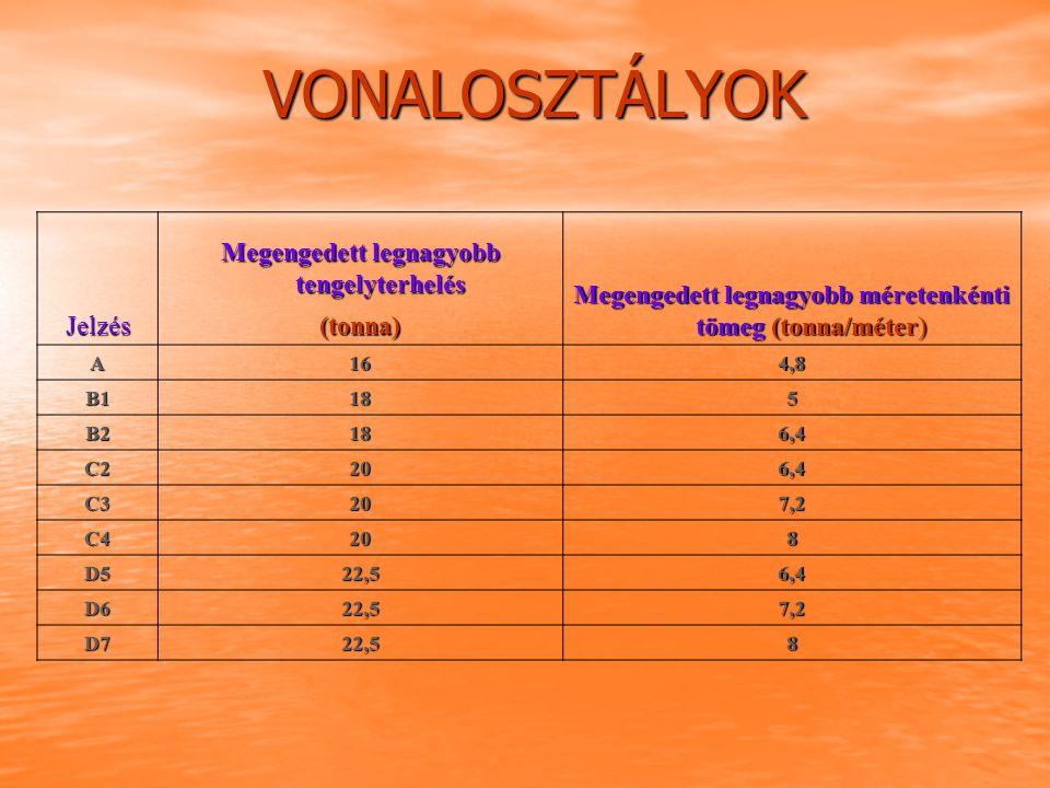 VONALOSZTÁLYOK Jelzés Megengedett legnagyobb tengelyterhelés Megengedett legnagyobb méretenkénti tömeg (tonna/méter) (tonna) A164,8 B1185 B2186,4 C220