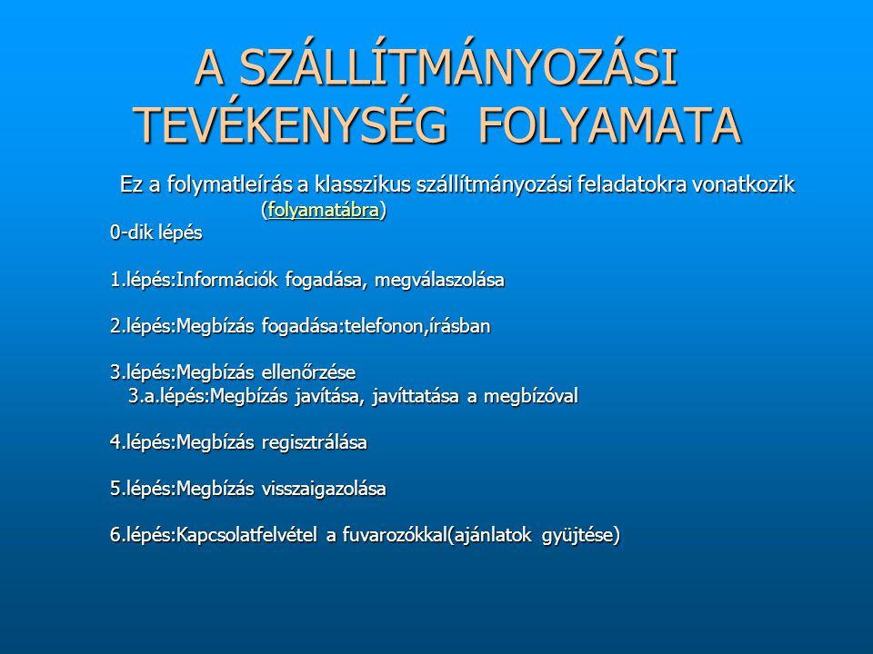 7.lépés:Megfelelő fuvareszköz kiválasztás 7.lépés:Megfelelő fuvareszköz kiválasztás 8.lépés:Fuvareszköz megrendelése 8.lépés:Fuvareszköz megrendelése 9.lépés:Megbízó tájékoztatása a fuvarozással kapcsolatos teendőiről 9.lépés:Megbízó tájékoztatása a fuvarozással kapcsolatos teendőiről 10.lépés:Fuvarokmányok kiállítása 11.lépés:A külföldi szállítmányozó partner tájékoztatása az áru feladásáról 12.lépés:Az áru nyomon követése, információszerzés az úton lévő áruról 12.a.lépés:Áruval kapcsolatos váratlan teendők elvégzése 12.a.lépés:Áruval kapcsolatos váratlan teendők elvégzése 13.lépés:A megbízó tájékoztatása az úton lévő áruról 14.lépés:A számla elkészítése a megbízó felé 14.a.lépés:Ha nem érkeznek be a díjak:fizetés megsürgetése 14.a.lépés:Ha nem érkeznek be a díjak:fizetés megsürgetése