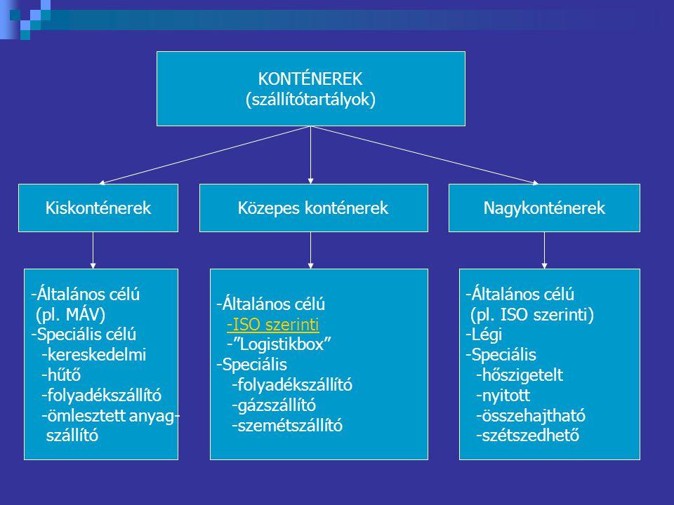 KONTÉNEREK (szállítótartályok) KiskonténerekKözepes konténerekNagykonténerek -Általános célú (pl. MÁV) -Speciális célú -kereskedelmi -hűtő -folyadéksz