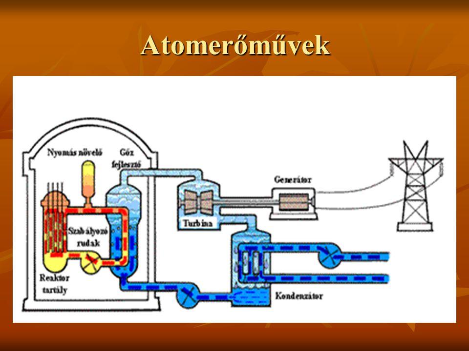 Reaktor típusok Könnyűvizes reaktorok Könnyűvizes reaktorok Nehézvizes reaktorok (pl.
