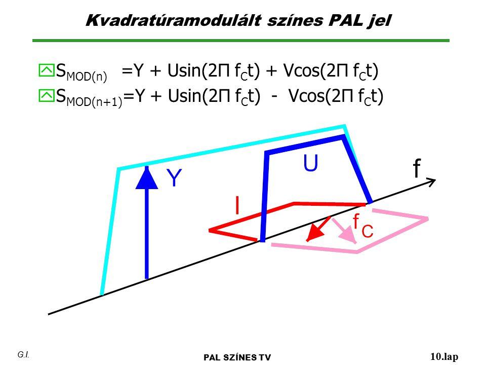 Kvadratúramodulált színes PAL jel 10.lap G.I.  S MOD(n) =Y + Usin(2Π f C t) + Vcos(2Π f C t)  S MOD(n+1) =Y + Usin(2Π f C t) - Vcos(2Π f C t) PAL SZ