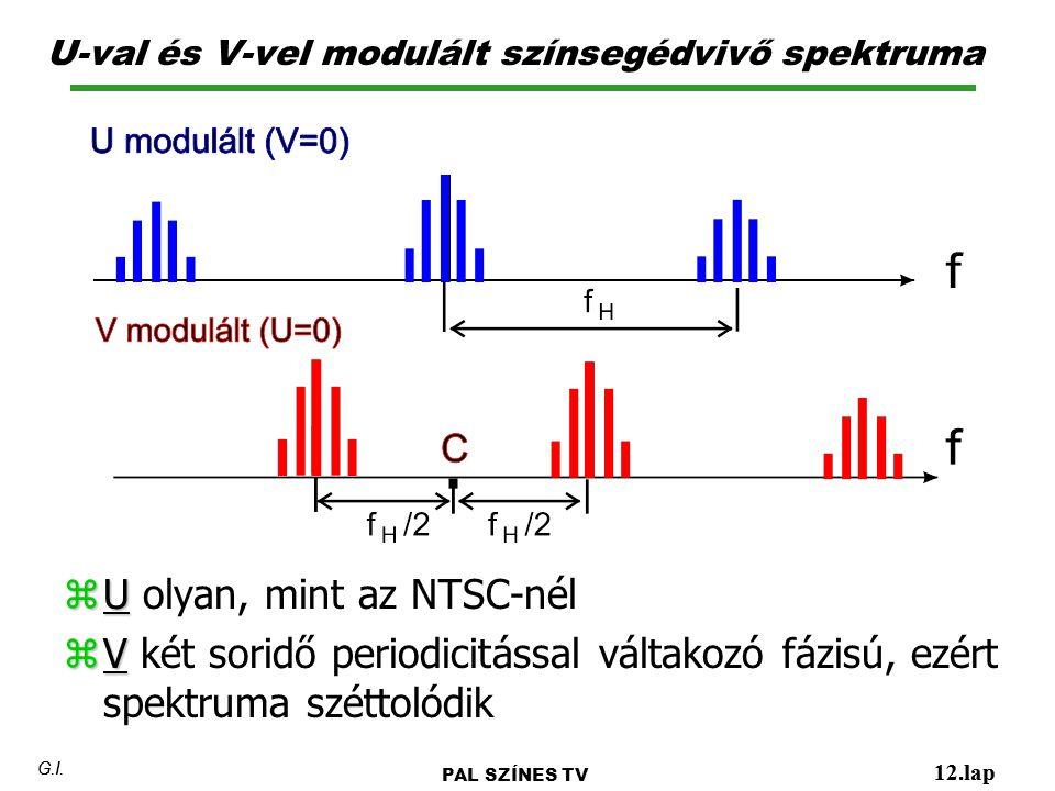 U-val és V-vel modulált színsegédvivő spektruma 12.lap G.I. PAL SZÍNES TV 12.lap G.I. z U z U olyan, mint az NTSC-nél z V z V két soridő periodicitáss