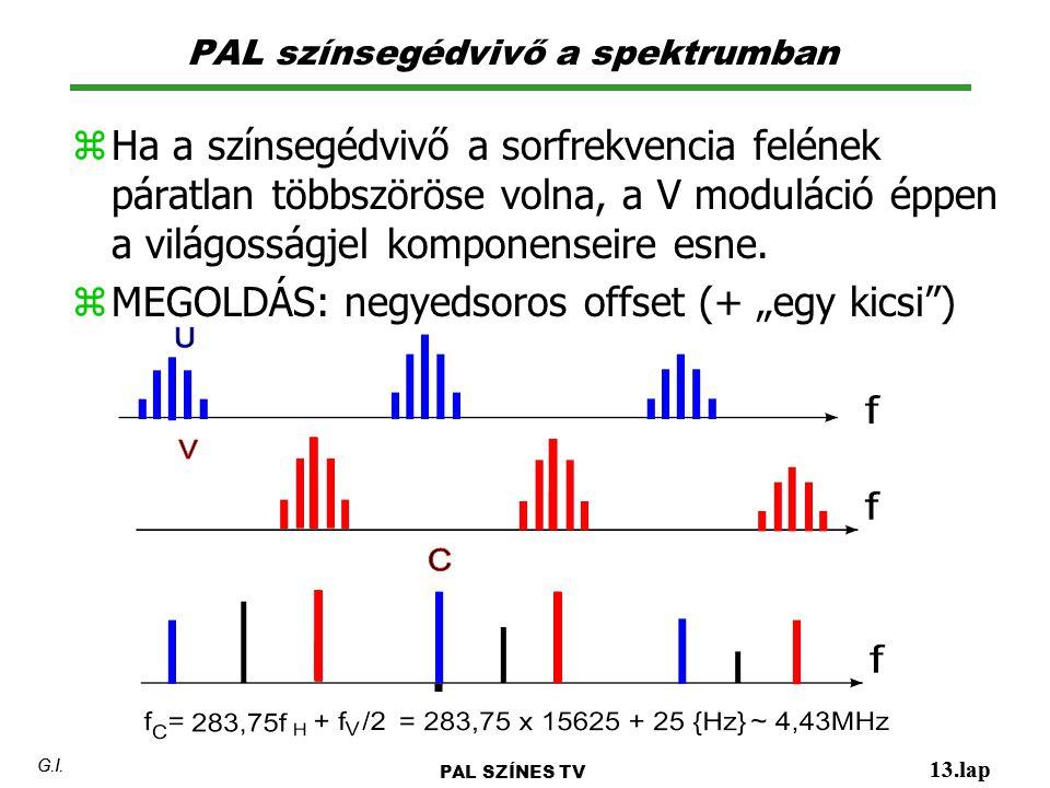 PAL színsegédvivő a spektrumban 13.lap G.I. PAL SZÍNES TV 13.lap G.I. z Ha a színsegédvivő a sorfrekvencia felének páratlan többszöröse volna, a V mod