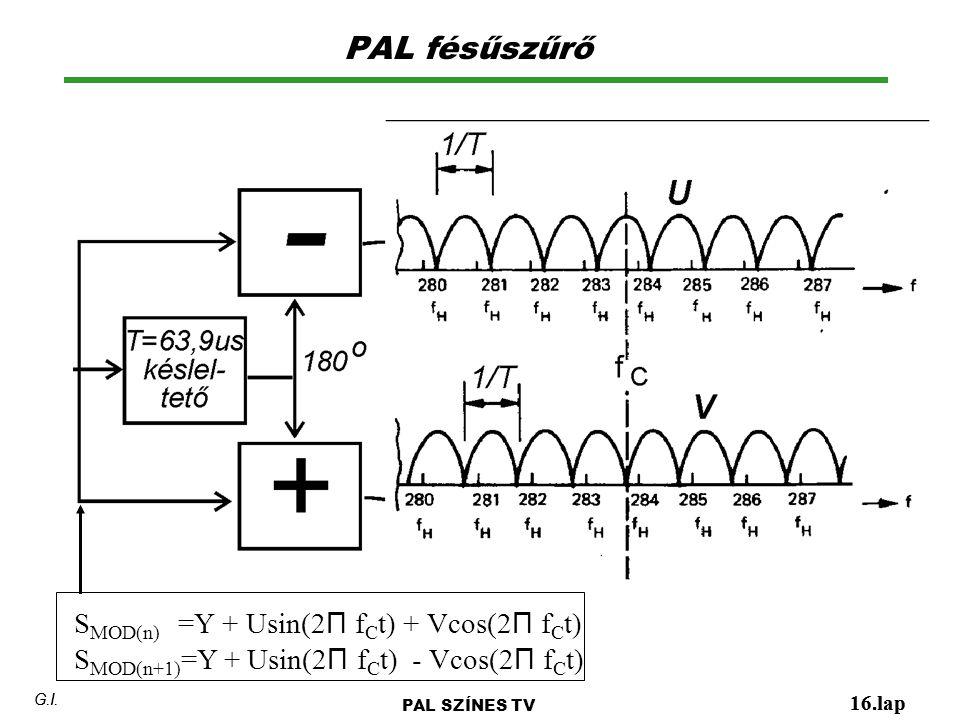 PAL fésűszűrő 16.lap G.I. PAL SZÍNES TV 16.lap G.I. S MOD(n) =Y + Usin(2 Π f C t) + Vcos(2 Π f C t) S MOD(n+1) =Y + Usin(2 Π f C t) - Vcos(2 Π f C t)