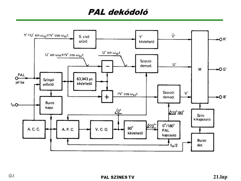PAL dekódoló 21.lap G.I. PAL SZÍNES TV 21.lap G.I.