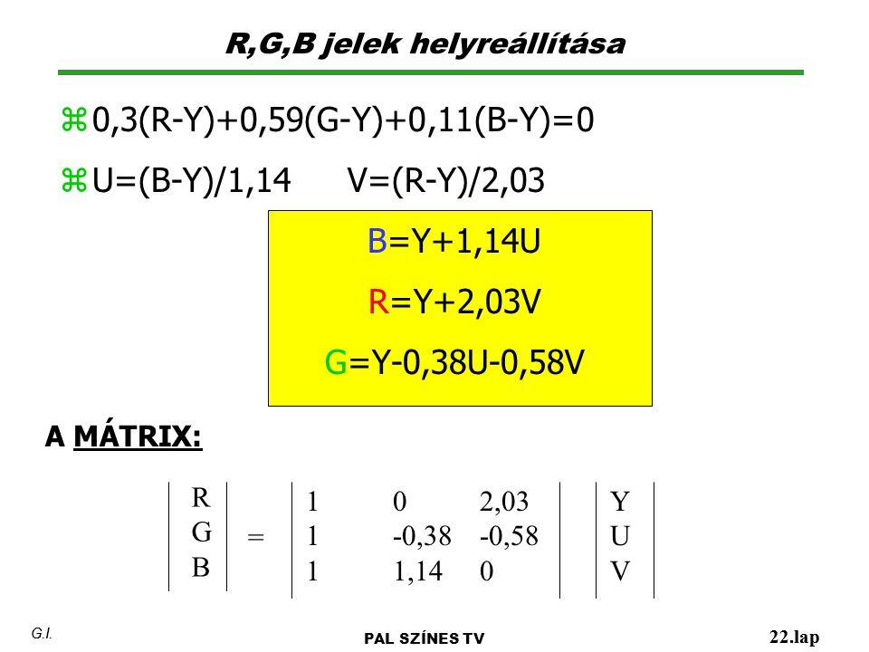 R,G,B jelek helyreállítása 22.lap G.I. PAL SZÍNES TV 22.lap G.I. z 0,3(R-Y)+0,59(G-Y)+0,11(B-Y)=0 z U=(B-Y)/1,14 V=(R-Y)/2,03 B=Y+1,14U R=Y+2,03V G=Y-