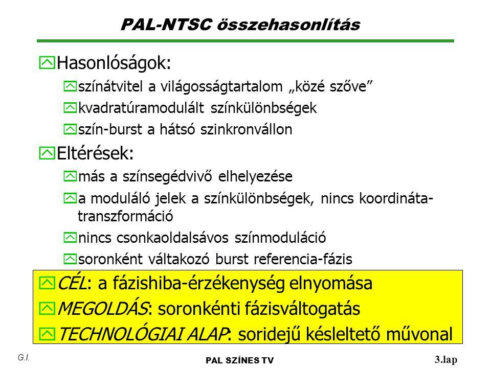 """PAL-NTSC összehasonlítás y Hasonlóságok: yszínátvitel a világosságtartalom """"közé szőve"""" ykvadratúramodulált színkülönbségek yszín-burst a hátsó szinkr"""