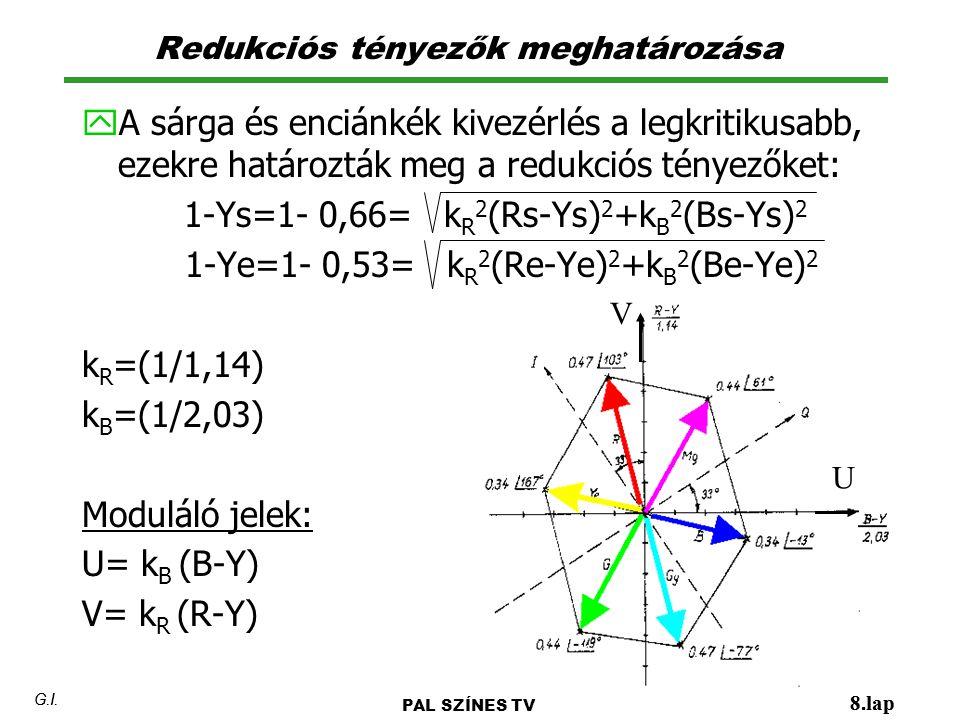 Redukciós tényezők meghatározása 8.lap G.I. y A sárga és enciánkék kivezérlés a legkritikusabb, ezekre határozták meg a redukciós tényezőket: 1-Ys=1-