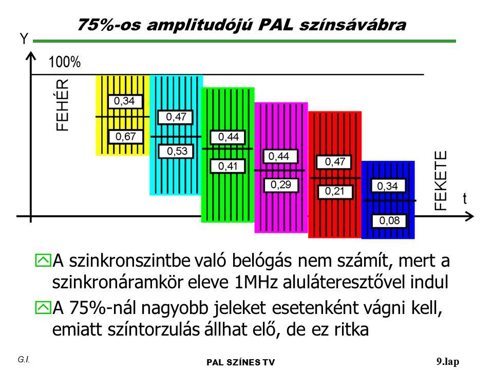 75%-os amplitudójú PAL színsávábra 9.lap G.I. y A szinkronszintbe való belógás nem számít, mert a szinkronáramkör eleve 1MHz aluláteresztővel indul y