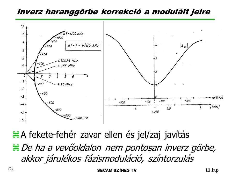 Inverz haranggörbe korrekció a modulált jelre 11.lap G.I.