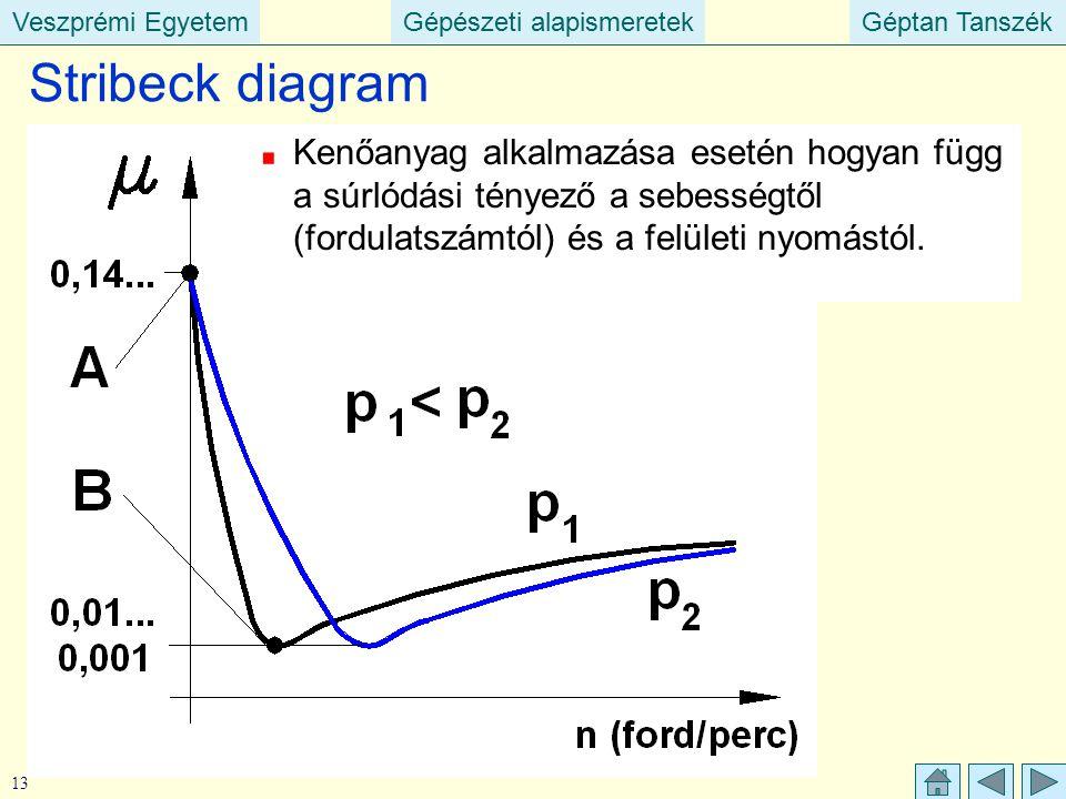 Veszprémi EgyetemGépészeti alapismeretekGéptan TanszékVeszprémi EgyetemGépészeti alapismeretekGéptan Tanszék 13 Stribeck diagram Kenőanyag alkalmazása