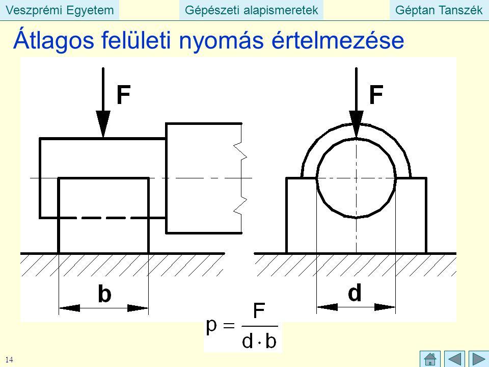 Veszprémi EgyetemGépészeti alapismeretekGéptan TanszékVeszprémi EgyetemGépészeti alapismeretekGéptan Tanszék 14 Átlagos felületi nyomás értelmezése