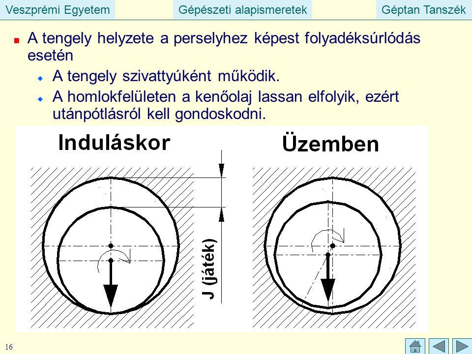 Veszprémi EgyetemGépészeti alapismeretekGéptan TanszékVeszprémi EgyetemGépészeti alapismeretekGéptan Tanszék 16 A tengely helyzete a perselyhez képest