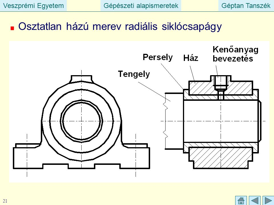 Veszprémi EgyetemGépészeti alapismeretekGéptan TanszékVeszprémi EgyetemGépészeti alapismeretekGéptan Tanszék 21 Osztatlan házú merev radiális siklócsa