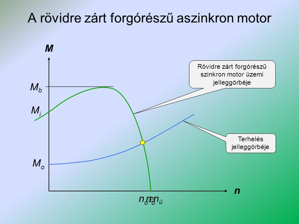 A rövidre zárt forgórészű aszinkron motor M n Rövidre zárt forgórészű szinkron motor üzemi jelleggörbéje nono MbMb MoMo Terhelés jelleggörbéje MiMi no