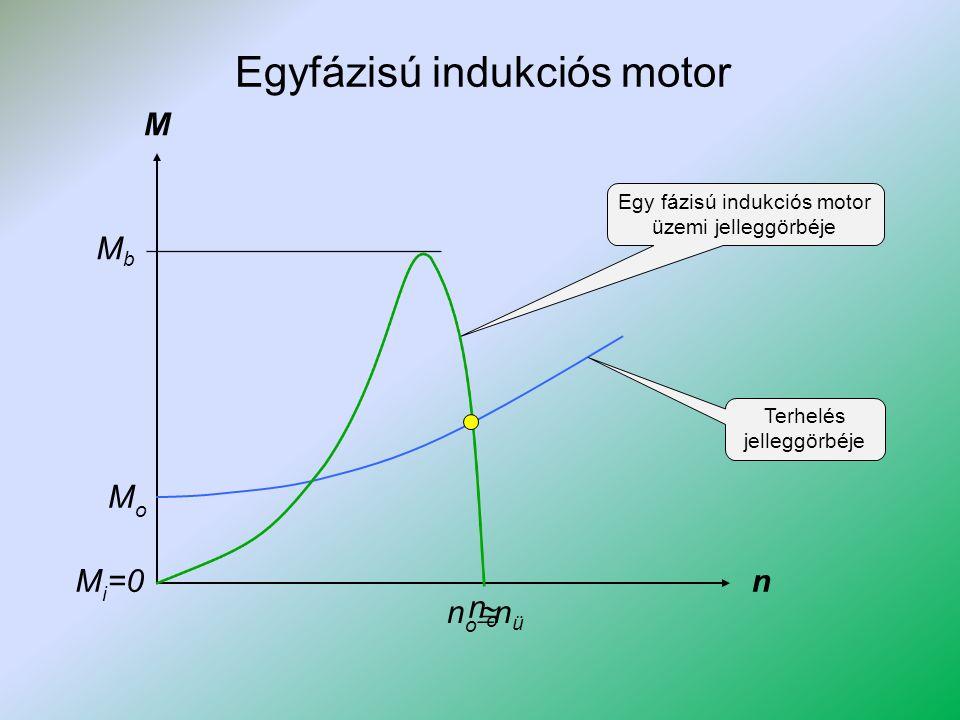 Egyfázisú indukciós motor M n Egy fázisú indukciós motor üzemi jelleggörbéje nono MbMb MoMo Terhelés jelleggörbéje M i =0 nonünonü