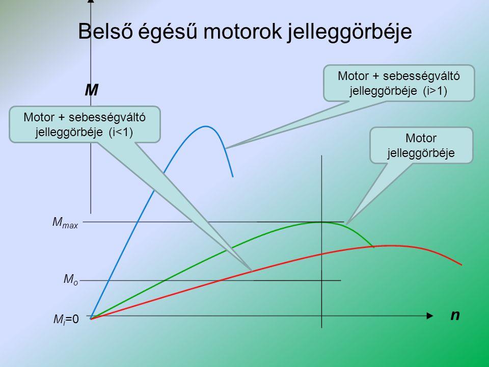 Belső égésű motorok jelleggörbéje Motor jelleggörbéje M i =0 M n MoMo M max Motor + sebességváltó jelleggörbéje (i>1) Motor + sebességváltó jelleggörb