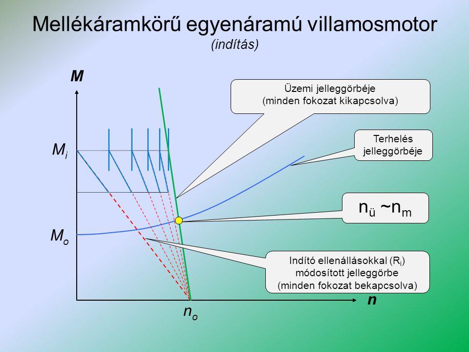 Mellékáramkörű egyenáramú villamosmotor (sebességszabályozás) M n Üzemi jelleggörbéje (minden fokozat kikapcsolva) MiMi MoMo Mezőgyengítéssel módosított jelleggörbe Szabályozási tartomány Mezőgyengítéssel növelhető a fordulatszám nono Különböző előtét-ellenállásokkal elérhető jelleggörbék