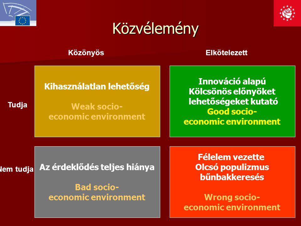 Közvélemény Félelem vezette Olcsó populizmus bűnbakkeresés Wrong socio- economic environment KözönyösElkötelezett Nem tudja Tudja Az érdeklődés teljes hiánya Bad socio- economic environment Kihasználatlan lehetőség Weak socio- economic environment Innováció alapú Kölcsönös előnyöket lehetőségeket kutató Good socio- economic environment