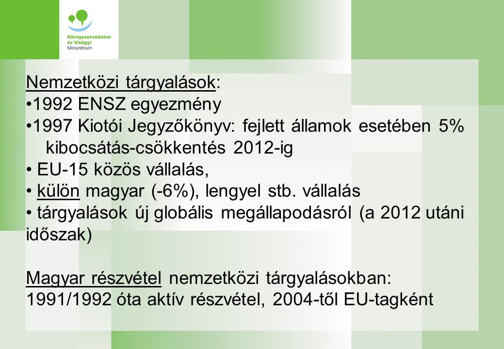 Nemzetközi tárgyalások: 1992 ENSZ egyezmény 1997 Kiotói Jegyzőkönyv: fejlett államok esetében 5% kibocsátás-csökkentés 2012-ig EU-15 közös vállalás, külön magyar (-6%), lengyel stb.