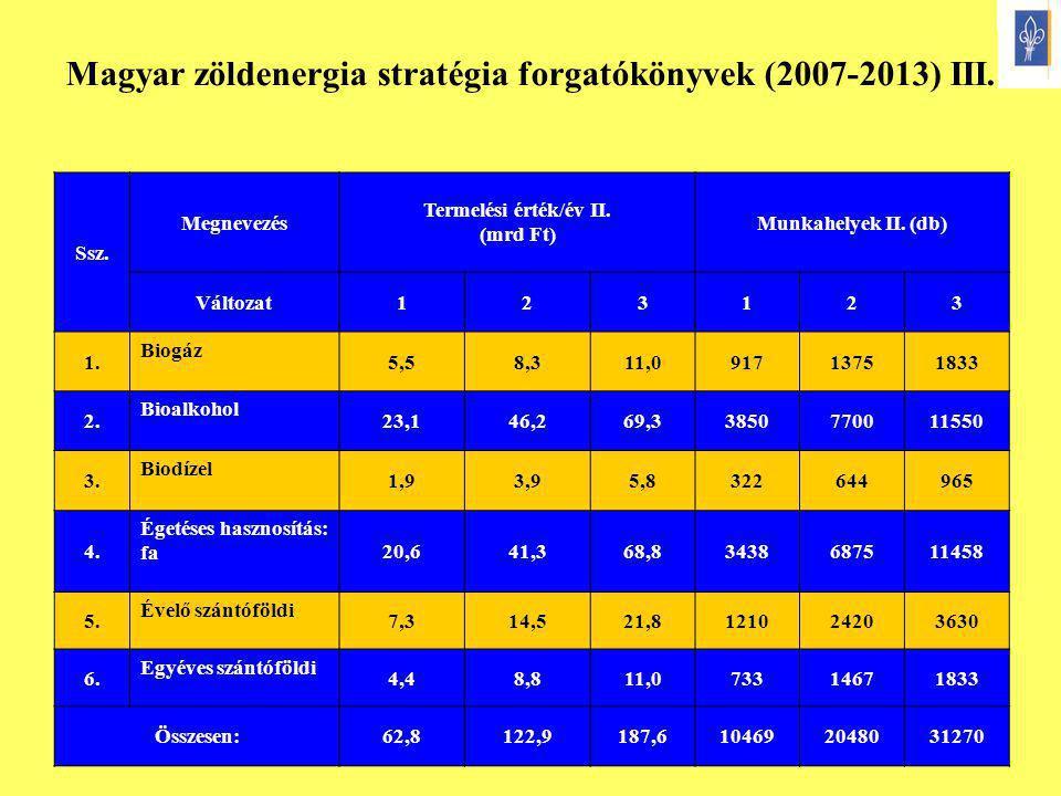10 Ssz. Megnevezés Termelési érték/év II. (mrd Ft) Munkahelyek II. (db) Változat123123 1. Biogáz 5,58,311,091713751833 2. Bioalkohol 23,146,269,338507