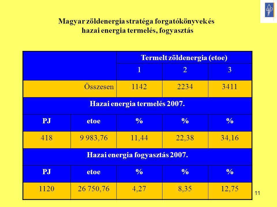 11 Termelt zöldenergia (etoe) 123 Összesen114222343411 Hazai energia termelés 2007. PJetoe%% 4189 983,7611,4422,3834,16 Hazai energia fogyasztás 2007.