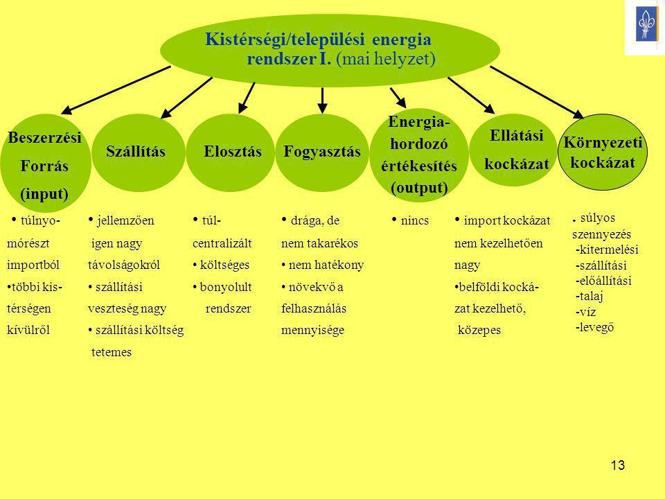 13 Kistérségi/települési energia rendszer I. (mai helyzet) Beszerzési Forrás (input) Energia- hordozó értékesítés (output) SzállításElosztásFogyasztás