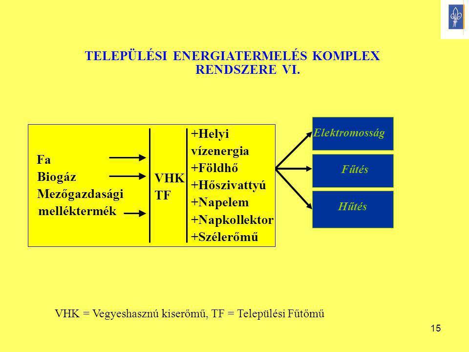 15 TELEPÜLÉSI ENERGIATERMELÉS KOMPLEX RENDSZERE VI. Fűtés Elektromosság Hűtés Fa Biogáz Mezőgazdasági melléktermék VHK TF VHK = Vegyeshasznú kiserőmű,