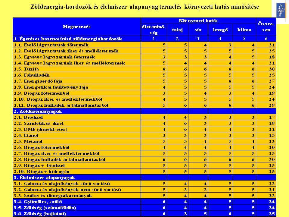 16 Zöldenergia-hordozók és élelmiszer alapanyag termelés környezeti hatás minősítése