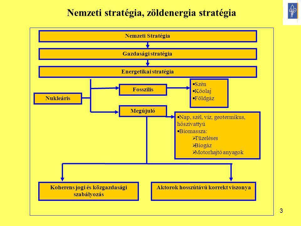 3 Nemzeti Stratégia Gazdasági stratégia Energetikai stratégia Fosszilis Megújuló Koherens jogi és közgazdasági szabályozás Aktorok hosszútávú korrekt