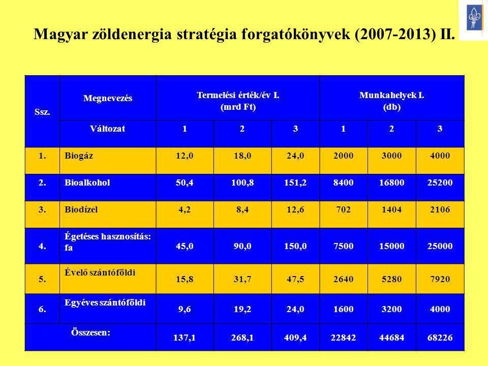 9 Ssz. Megnevezés Termelési érték/év I. (mrd Ft) Munkahelyek I. (db) Változat123123 1.Biogáz12,018,024,0200030004000 2.Bioalkohol50,4100,8151,28400168