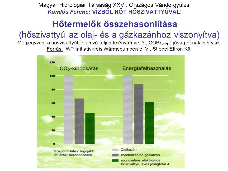 Magyar Hidrológiai Társaság XXVI. Országos Vándorgyűlés Komlós Ferenc: VÍZBŐL HŐT HŐSZIVATTYÚVAL! Hőtermelők összehasonlítása (hőszivattyú az olaj- és
