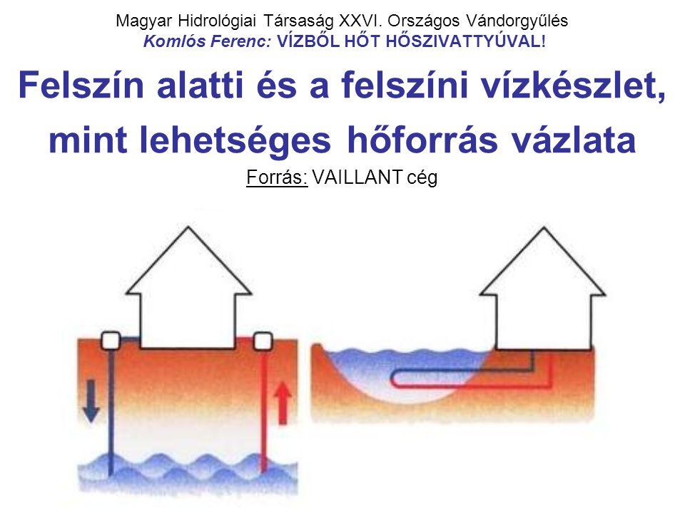 Magyar Hidrológiai Társaság XXVI. Országos Vándorgyűlés Komlós Ferenc: VÍZBŐL HŐT HŐSZIVATTYÚVAL! Felszín alatti és a felszíni vízkészlet, mint lehets